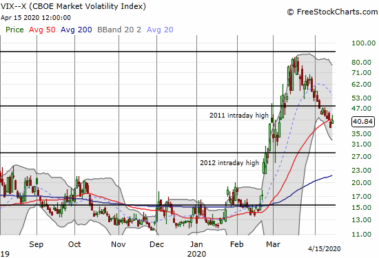 The volatility index (VIX) perked up for its largest gain in a month with a 8.2% boost.