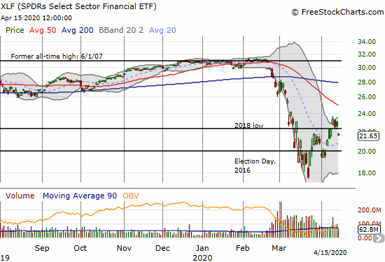 The SPDRS Select Sector Financial ETF (XLF) gapped down to a 4.3% loss as it lost support from its 2018 low.