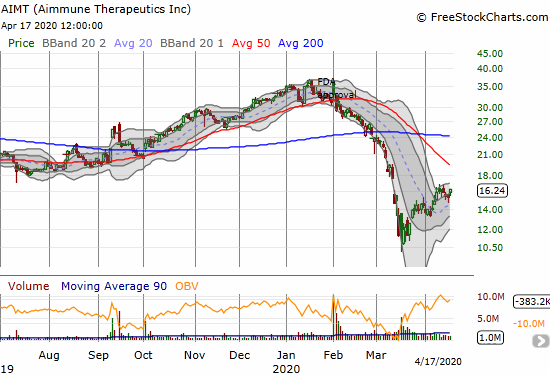 Aimmune Therapeutics (AIMT) gained 6.6% after holding 20DMA support.