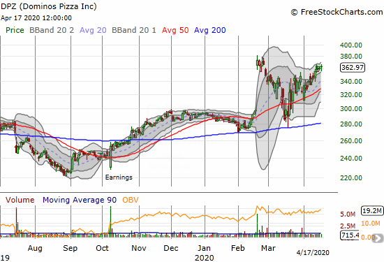 Dominos Pizza (DPZ) gained 0.7% as it continues to trade just under its all-time high.