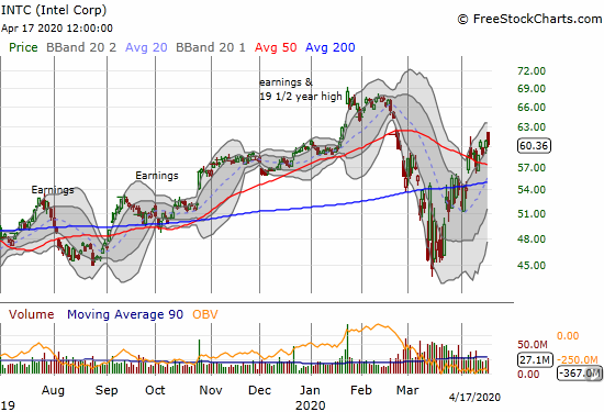 Intel (INTC) gapped up but faded back to a 0.7% loss on the day.