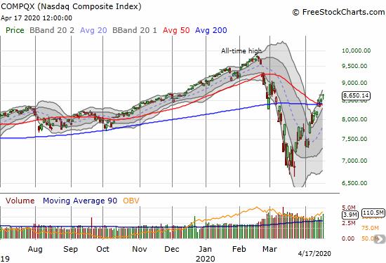 NASDAQ (COMPQX) confirmed its 50DMA breakout with a 1.4% gain.