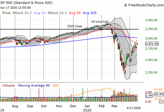 The S&P 500 (SPY) gained 2.7% and closed above its 50DMA for the first time in almost 2 months.