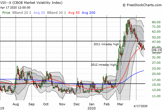 The volatility index (VIX) lost 4.9% and closed at its low for the week.