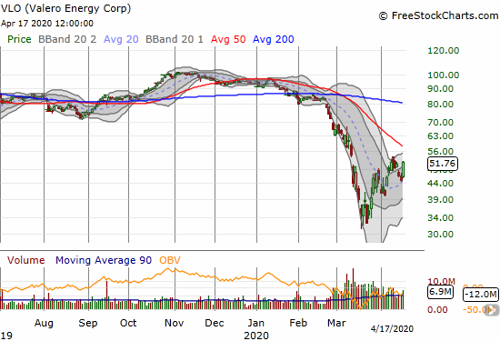 Valero Energy (VLO) surged 15.0% after holding 20DMA support.
