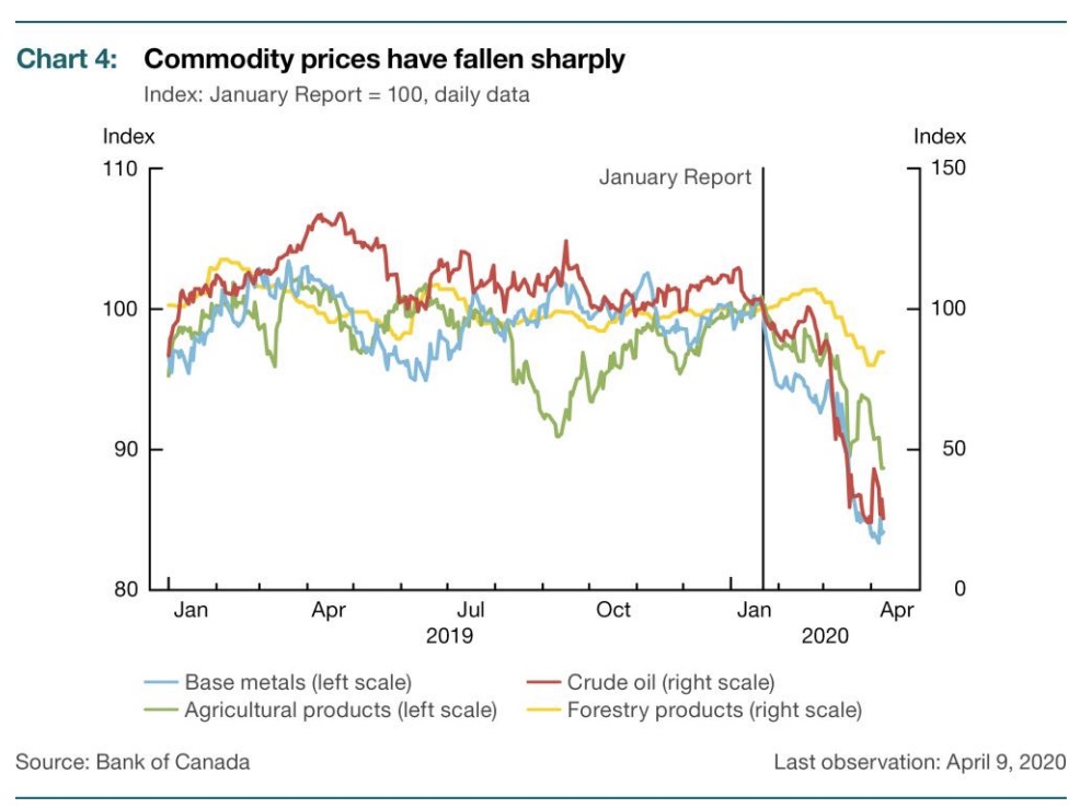 Commodity prices, led by oil, have plunged in recent weeks.