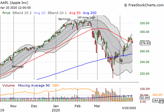 Apple (AAPL) fell 2.1% and marginally gave up its 50DMA breakout