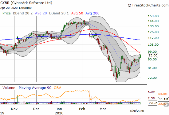 CyberArk Software (CYBR) gained 3.3% and closed just under downtrending 50DMA resistance.