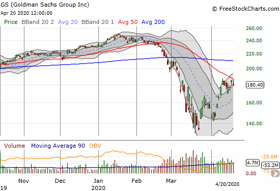Goldman Sachs (GS) dropped 1.7% on a fade from 50DMA resistance.