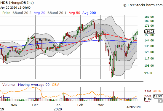 MongoDB (MDB) gained 4.0% as it continues to move higher from a 50/200DMA breakout.