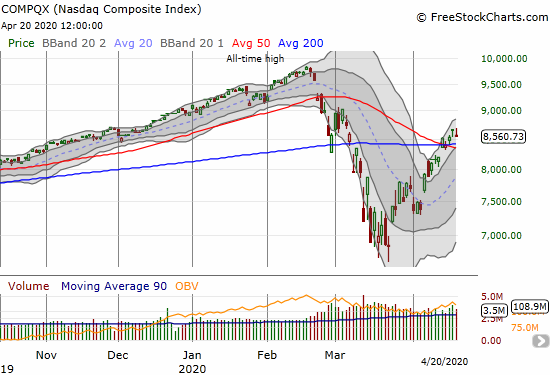 The NASDAQ (COMPQX) fell 1.0% but remains above converged support at its 50 and 200DMAs
