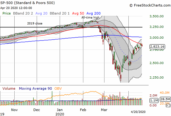 The S&P 500 (SPY) fell 1.8% on a failed challenge of 50DMA resistance.