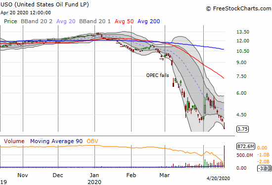 United States Oil Fund (USO) fell 10.9% to a new all-time low. There are still some barrels left with positive value.