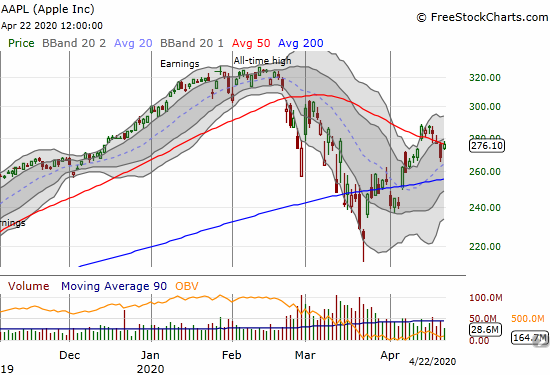 Apple (AAPL) gained 2.9% and marginally closed above 50DMA resistance.