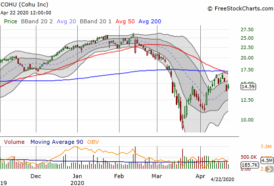 Cohu (COHU) gained 5.7% as it struggles to hold onto 20DMA support.