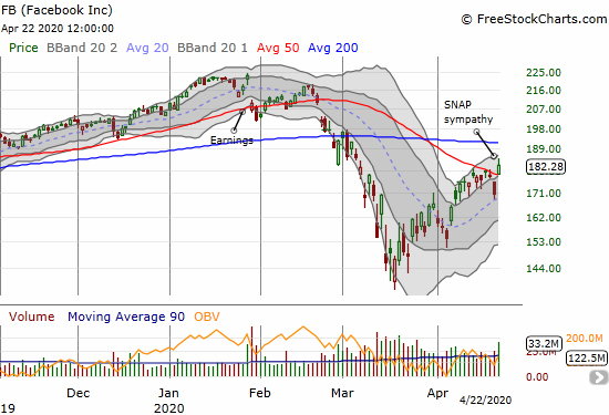 Facebook (FB) gapped over its 50DMA resistance for a 6.7% gain.