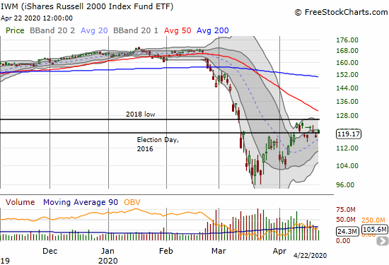 The iShares Russell 2000 Index Fund ETF (IWM) gained 1.2% as it pivots around its Election Day, 2016 closing price.