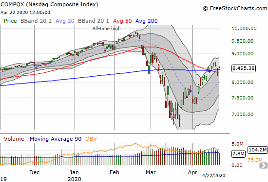 The NASDAQ (COMPQX) gapped up and cleared both 50 and 200DMA resistance.