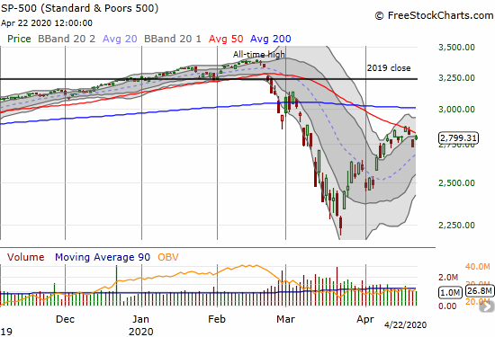 The S&P 500 (SPY) gapped up for a 2.3% gain but came up short of 50DMA resistance.