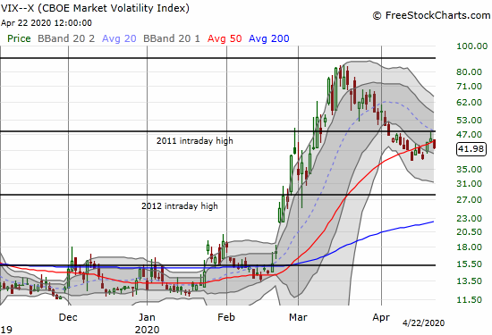 The volatility index (VIX) lost 7.6% as it pivots around its 50DMA