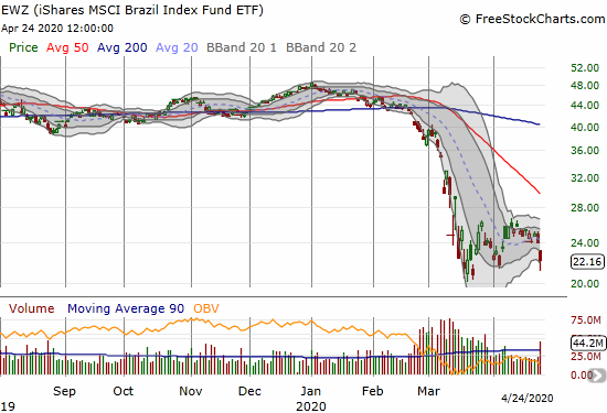iShares MSCI Brazil Index Fund ETF (EWZ) lost 7.7% in the wake of more political turmoil in Brazil.