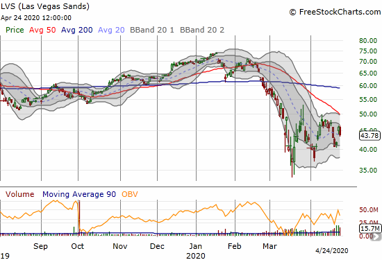 Las Vegas Sands (LVS) lost 4.7% on a partial reversal of the previous day's post-earnings gains.