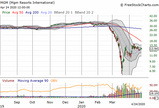 MGM Resorts International (MGM) gained 1.2% but has been essentially drifted for 2 1/2 weeks.