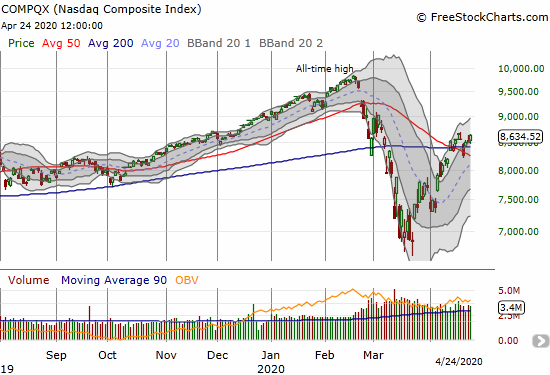 The NASDAQ (COMPQX) gained 1.7% and marginally confirmed its last 200DMA breakout.