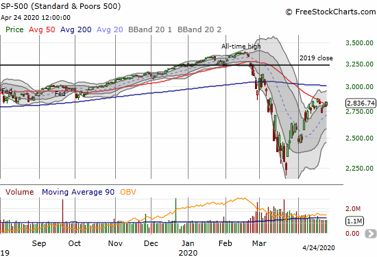 The S&P 500 (SPY) gained 1.4% to close above its 50DMA for the second Friday in a row.