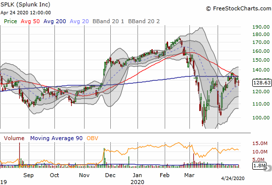 Splunk (SPLK) dropped 2.3% and confirmed converged resistance at its 50/200 DMAs.