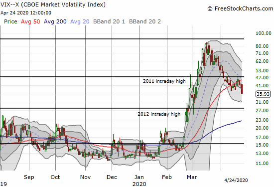 The volatility index (VIX) dropped 13.2% for a new low since March's high.