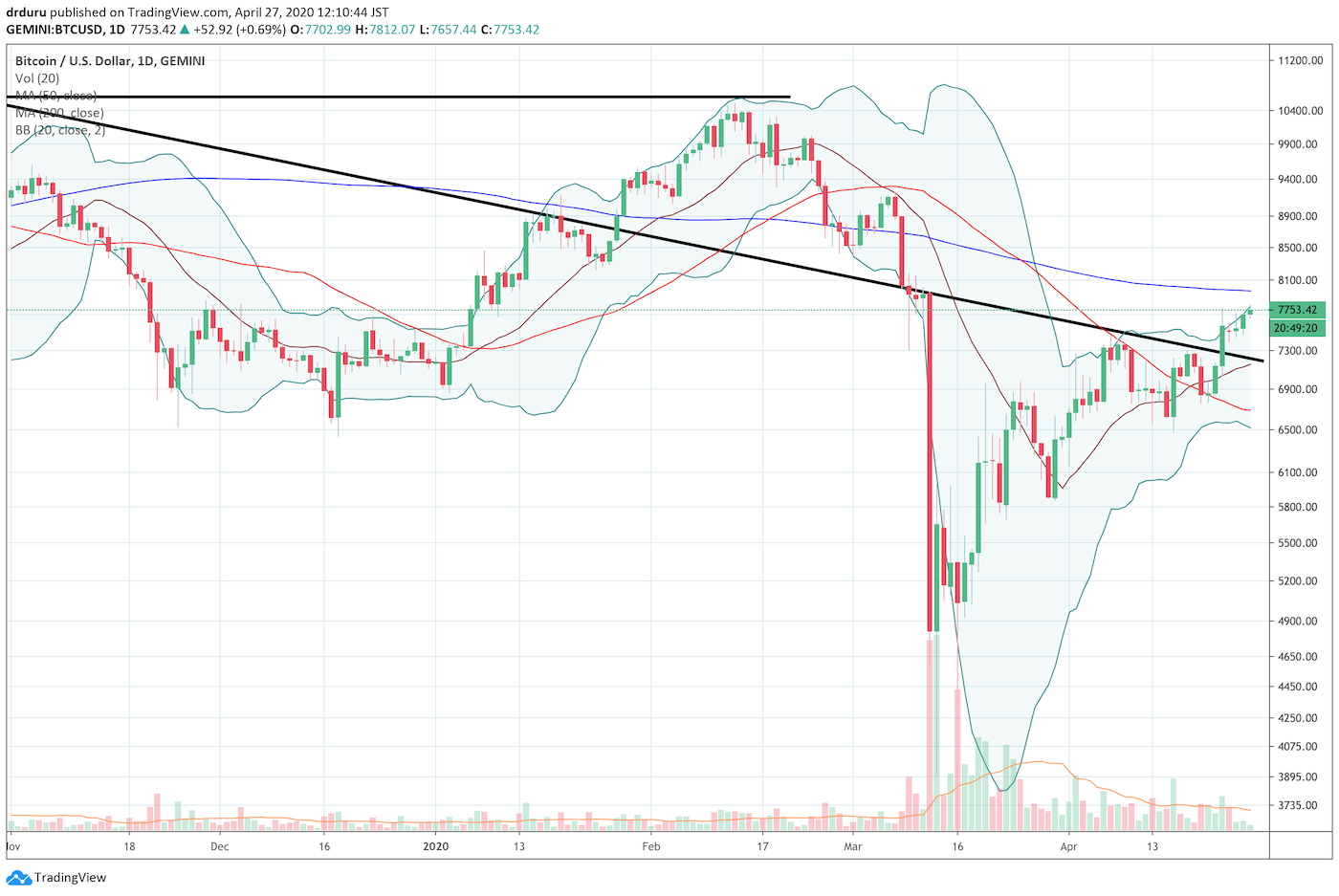 Bitcoin (BTC/USD) is slowly but surely applying upward price pressure into a potentially important test of 200DMA resistance.