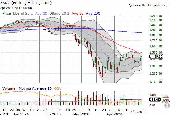 Booking Holdings (BKNG) gained 2.6% but stopped short of challenging overhead resistance from its 50DMA.