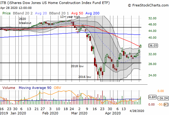 The iShares Dow Jones U.S. Home Construction ETF (ITB) broke out above its 50DMA with a 6.5% gain.