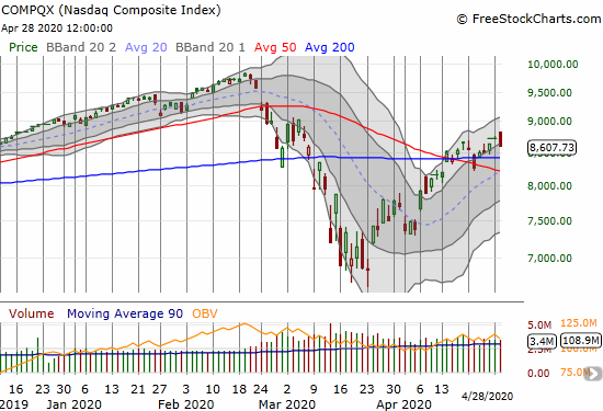 The NASDAQ (COMPQX) faded to a 1.4% loss and a bearish engulfing pattern.