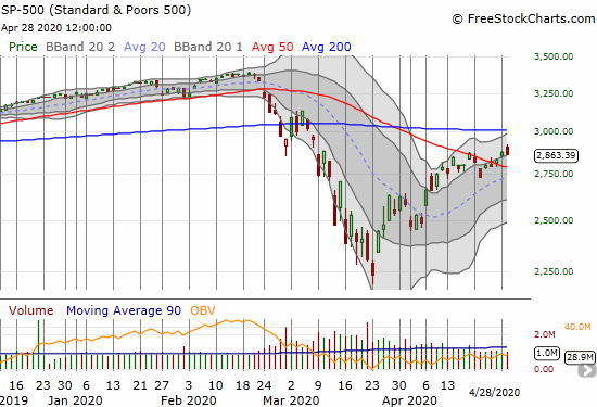 The S&P 500 (SPY) faded to a 0.5% loss a day after confirming its 50DMA breakout.