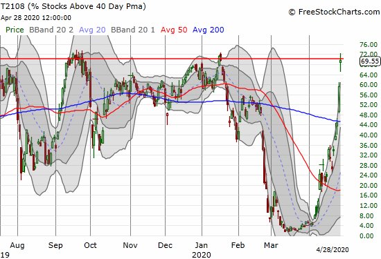 AT40 (T2108) has effectively soared in a near parabolic move back to the overbought threshold.