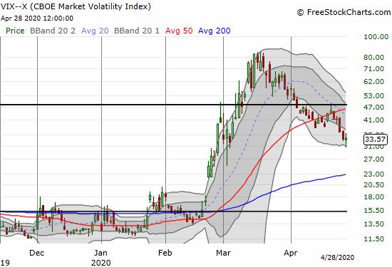 The volatility index (VIX) closed essentially flat after bouncing from a 2-month low.