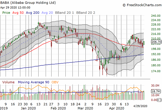Alibaba Group Holdings Ltd (BABA) gained 2.8% after bouncing off 20 and 50DMA support.