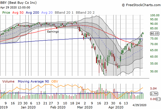 Best Buy (BBY) gained 3.2% and confirmed its 200DMA breakout.