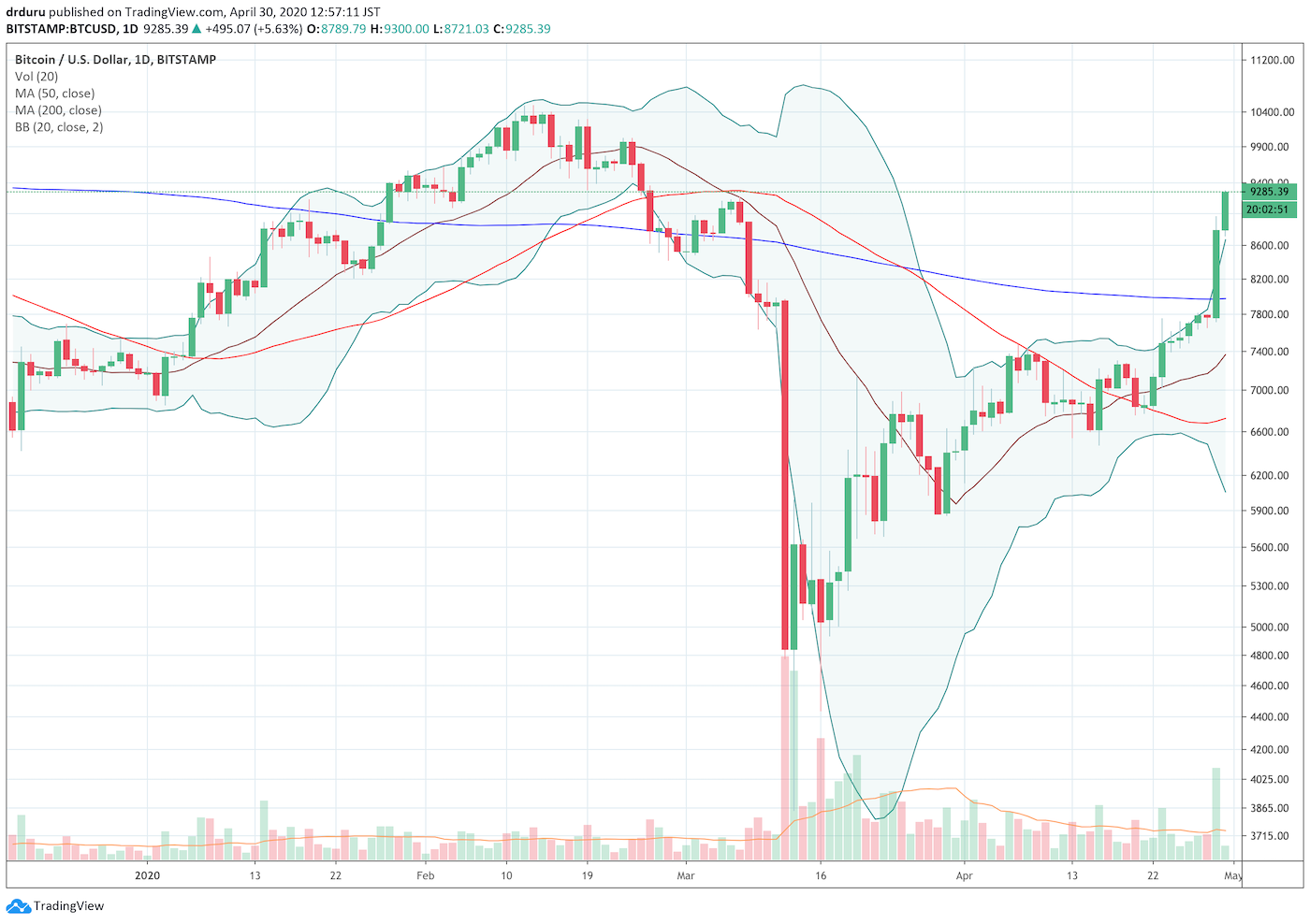 Bitcoin (BTC/USD) is surging after a convincing 200DMA breakout.