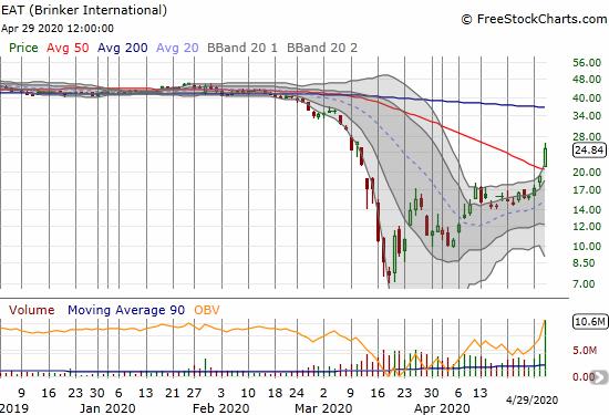 Brinker International (EAT) soared 29.8% post-earnings.