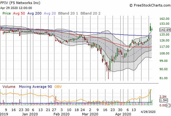 F5 Network (FFIV) gained 1.3% in an attempt to bounce back from a fade off intraday post-earnings highs.