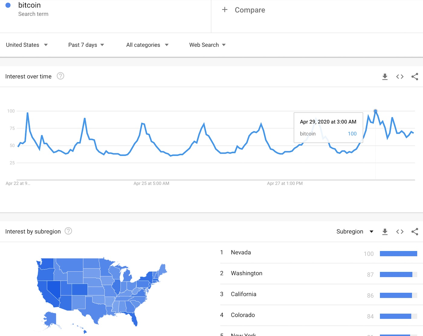 The Google Trends for Bitcoin, United States, shows more frequent hourly spikes in searches but no greater than seen a week ago.