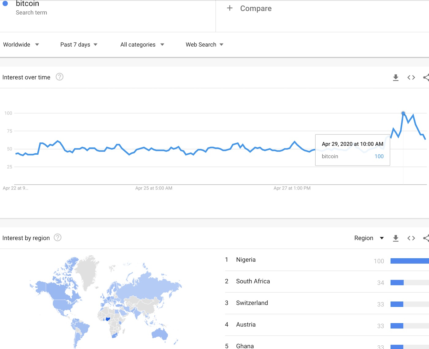 Google Trends for Bitcoin, worldwide, show a sudden surge  in hourly searches.