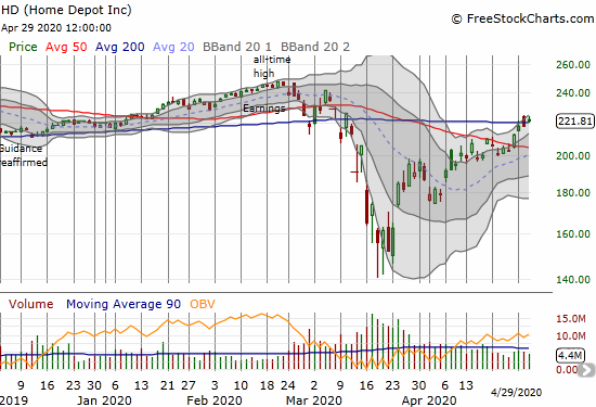 Home Depot (HD) gained 1.9% on a fresh 200DMA breakout.