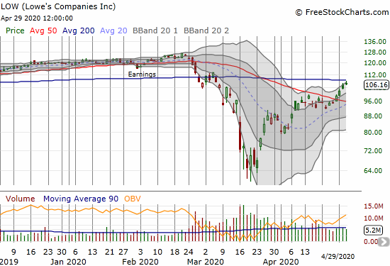 Lowe's Companies (LOW) gained 2.6% after fading from a challenge of 200DMA resistance.