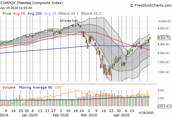 The NASDAQ (COMPQX) gapped up and gained 3.6%.