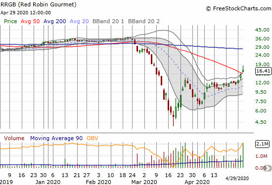 Red Robin Gourmet (RRGB) jumped 10.6% and finally broke out above its 50DMA.