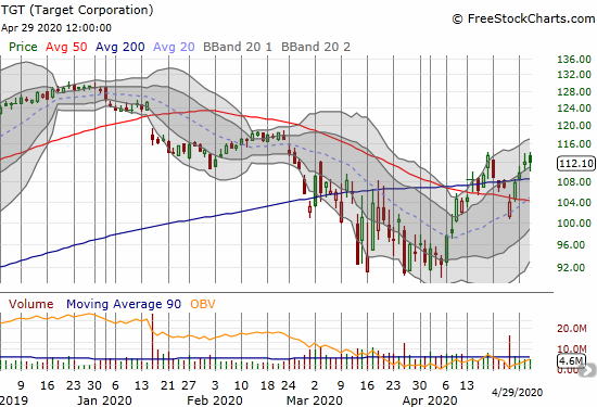 Target Corp (TGT) closed flat as it holds 200DMA support.